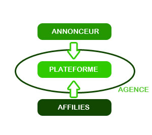 Positionnement de l'agence en affiliation